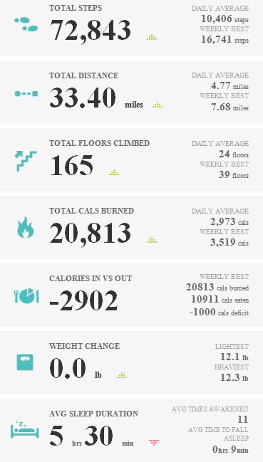 Fitbit Weekly Report - 21/05/2012 to 27/05/2012
